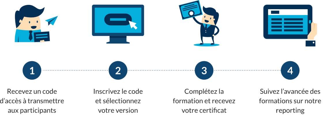 RGPD e-learning